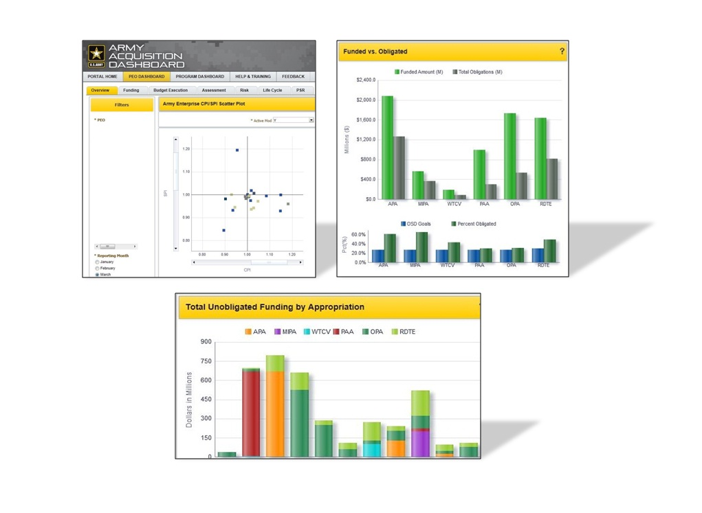 Army Acquisition Dashboard graphs