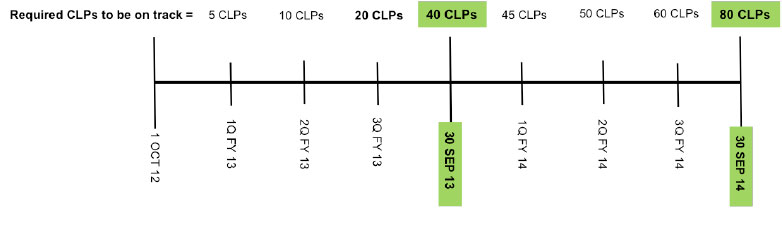 Required CLPs to be on track