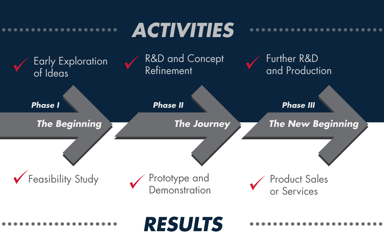 From concept to completion, the SBIR Program approaches R&D with a rigorous, gated process. The result is to help the Army get warfighters what they need—and help small businesses get the leg up that they need. (SOURCE: Office of Small Business Programs, USAMRMC)