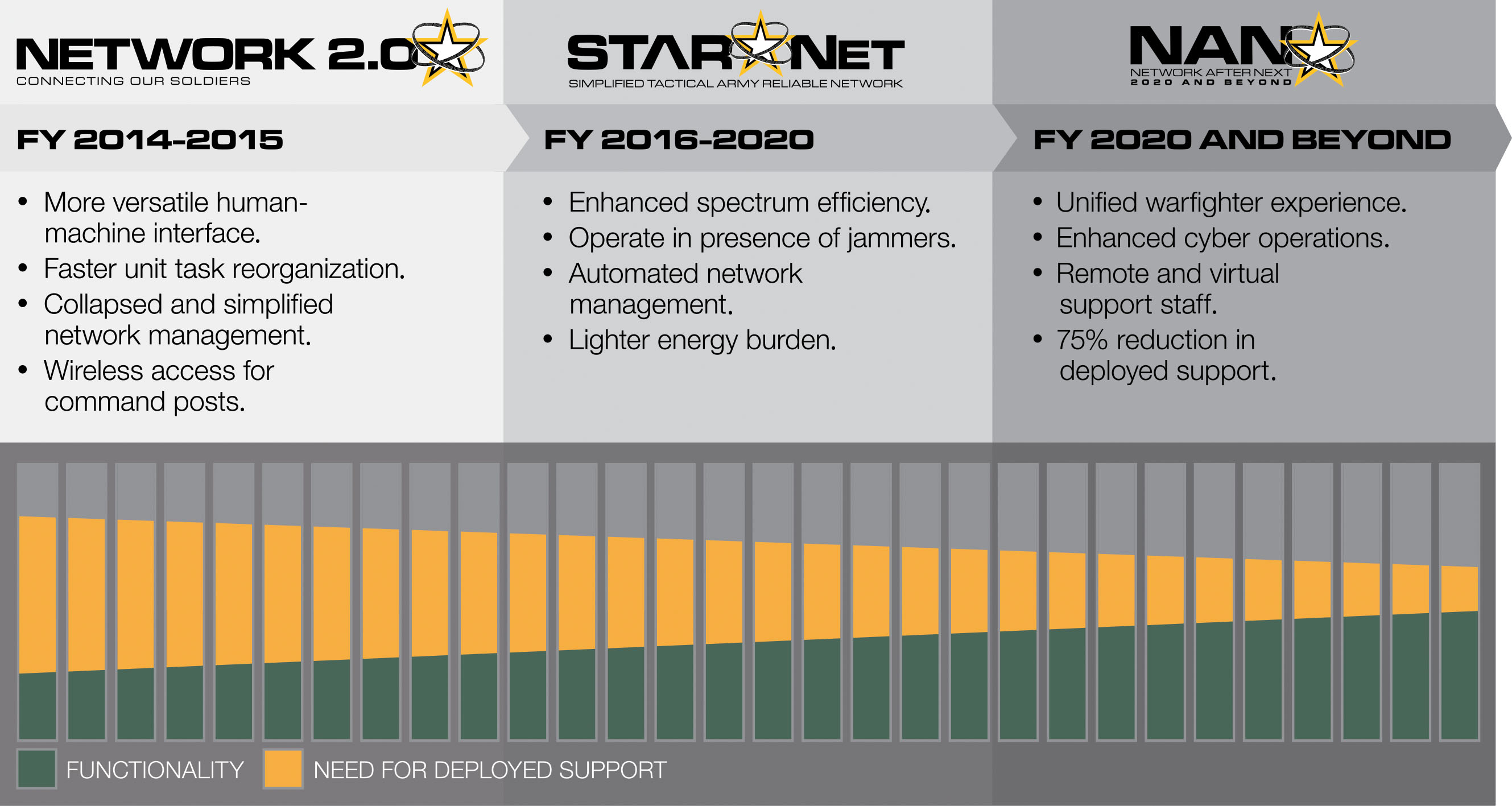 The Army's network modernization road map synchronizes operational priorities for versatility, mobility and security with technology imperatives and program-of-record objectives. It comprises three interconnected phases: Network 2.0, STARNet and NaN. (SOURCE: PEO C3T)