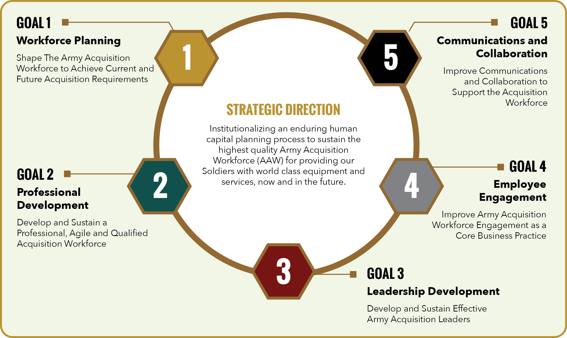 Army acquisition workforce human capital strategic plan for Human capital planning template