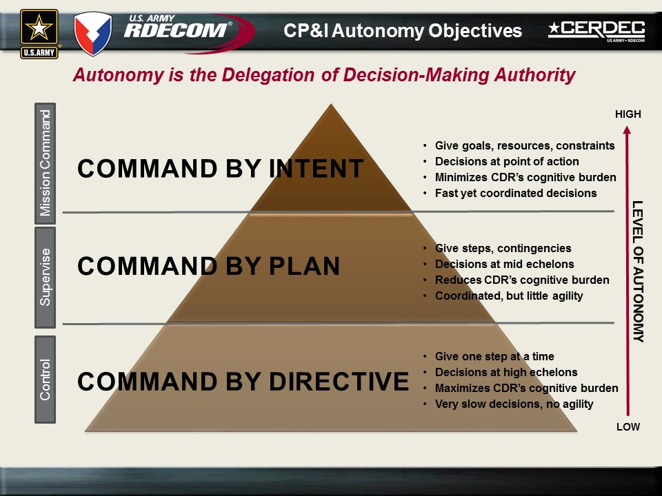 The use of artificial intelligence isn't an all-or-nothing proposition: systems achieve different levels of autonomy based on the amount of human-to-machine interaction required to operate them. CERDEC is evaluating AI technologies that will capture the commander's intent to provide the highest level of autonomy for mission command systems. (Image courtesy of CERDEC)