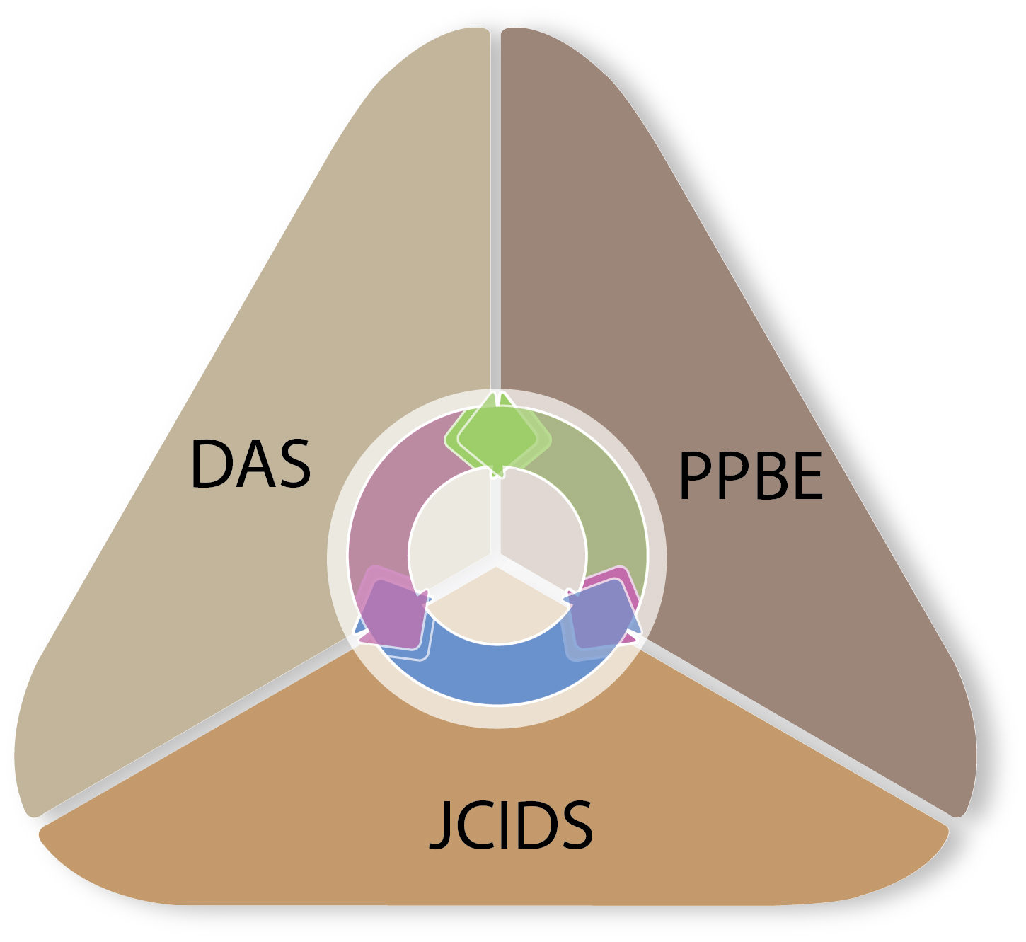 The Joint Capabilities Integration and Development System (JCIDS); the Planning, Programming, Budgeting and Execution (PPBE) process; and the Defense Acquisition System (DAS) determine every dollar received, every effort tackled and every schedule built by a PM.