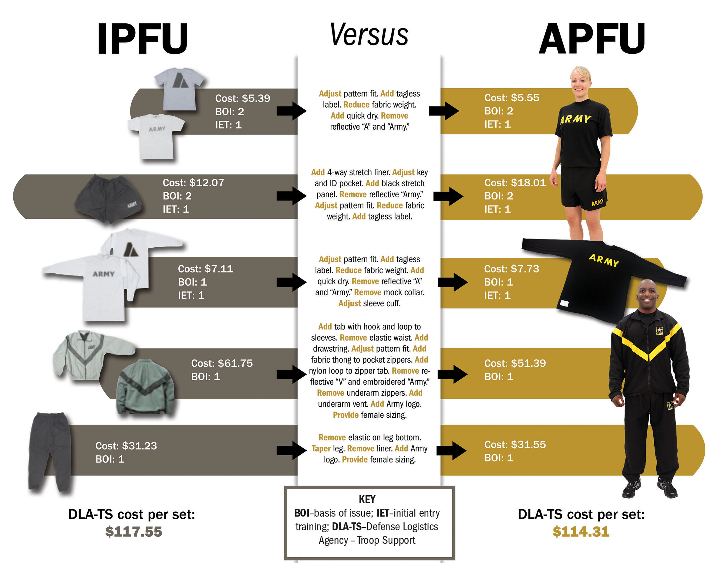 Numerous complaints about the Improved Physical Fitness Uniform then in use led the Army to adopt a new Army Physical Fitness Uniform, which used upgraded materials and fit better. Sound business principles and cost analysis led to a decision to phase in the new APFU gradually.