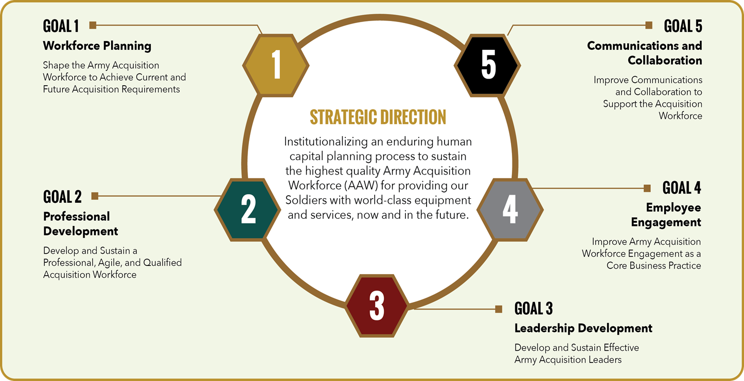 The Human Capital Strategic Plan, launched in October 2016, establishes five broad goals, or lines of effort, designed to ensure that the AAW is ready—well-qualified, trained, agile and responsive—to support Soldiers with world-class equipment and services. (SOURCE: Army DACM Office)