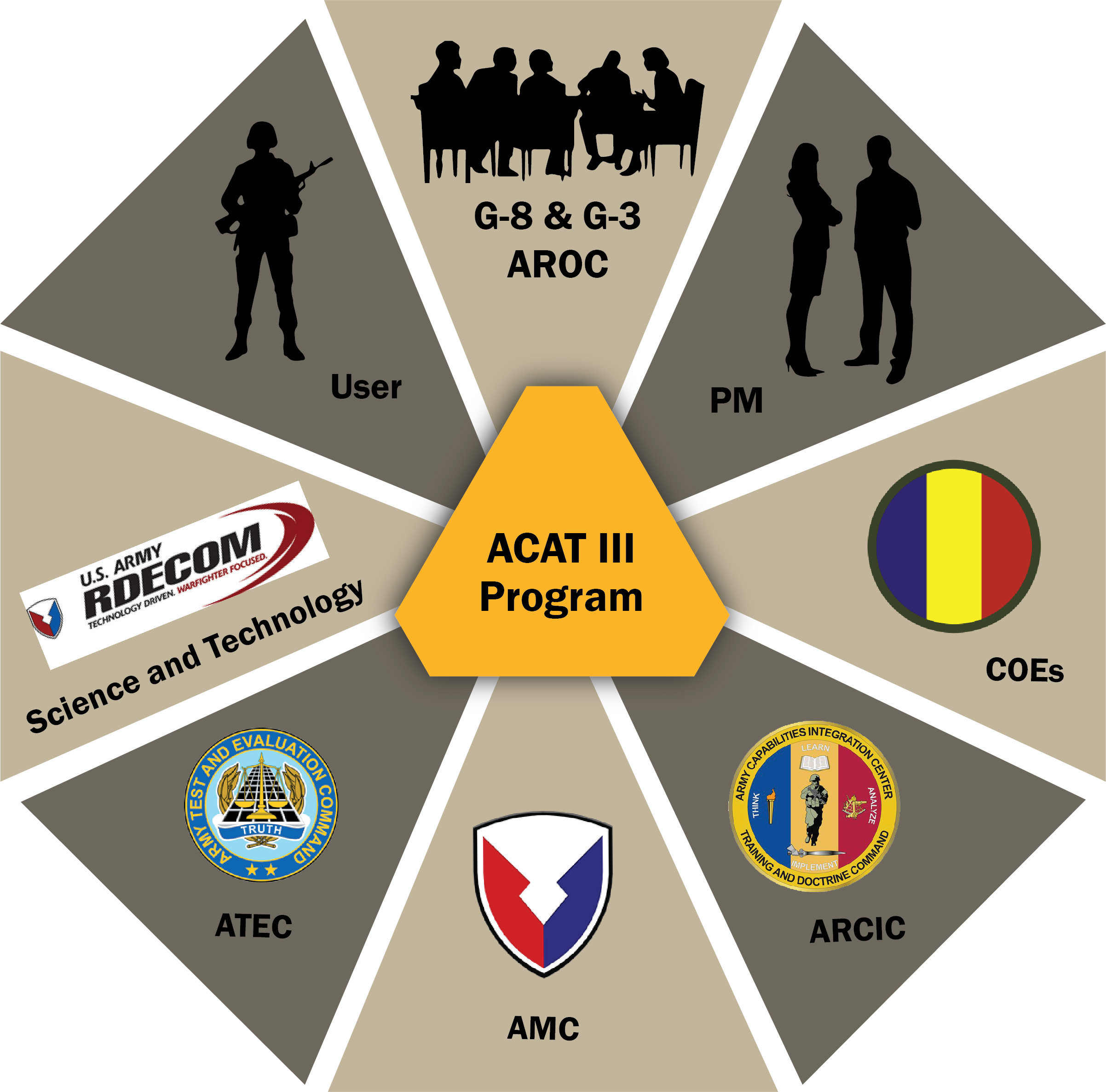 "The requirements development process incorporates input from a variety of stakeholders, including Soldiers and researchers, the Army Requirements Oversight Council, the U.S. Army Test and Evaluation Command and the Army Capabilities Integration Center, considered the gatekeeper of the requirements documents. (SOURCE: Dr. Donald Schlomer, ""Strategies for Exploring: ACAT III Requirement Approval Process,"" 2017.)"