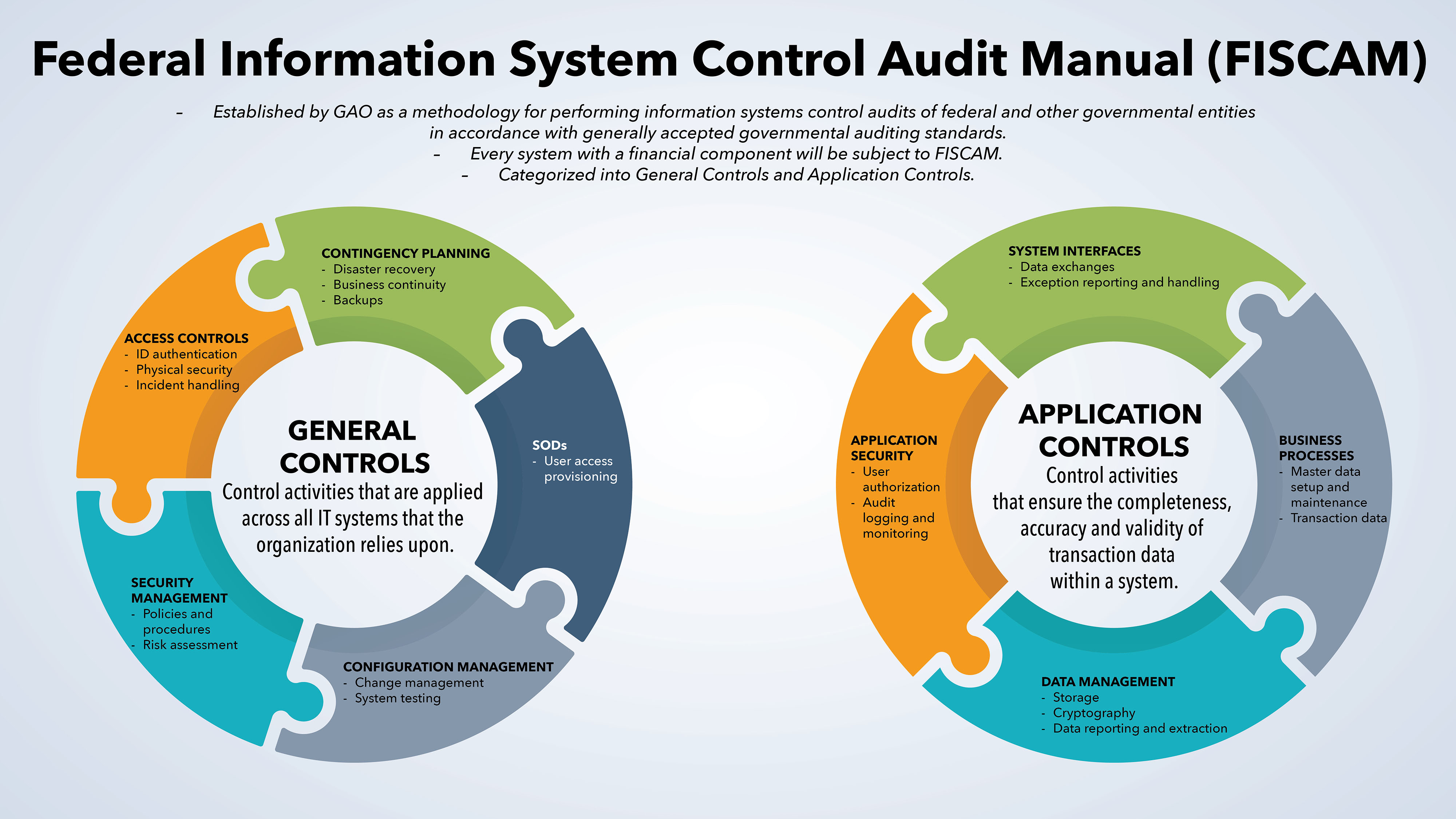 GAO's Federal Information System Controls Audit Manual (FISCAM) provides audit controls applicable to all federal financial management systems. GRC provides an efficient way for Army commands and the GFEBS team to comply with FISCAM and other mandatory audit controls for system access.