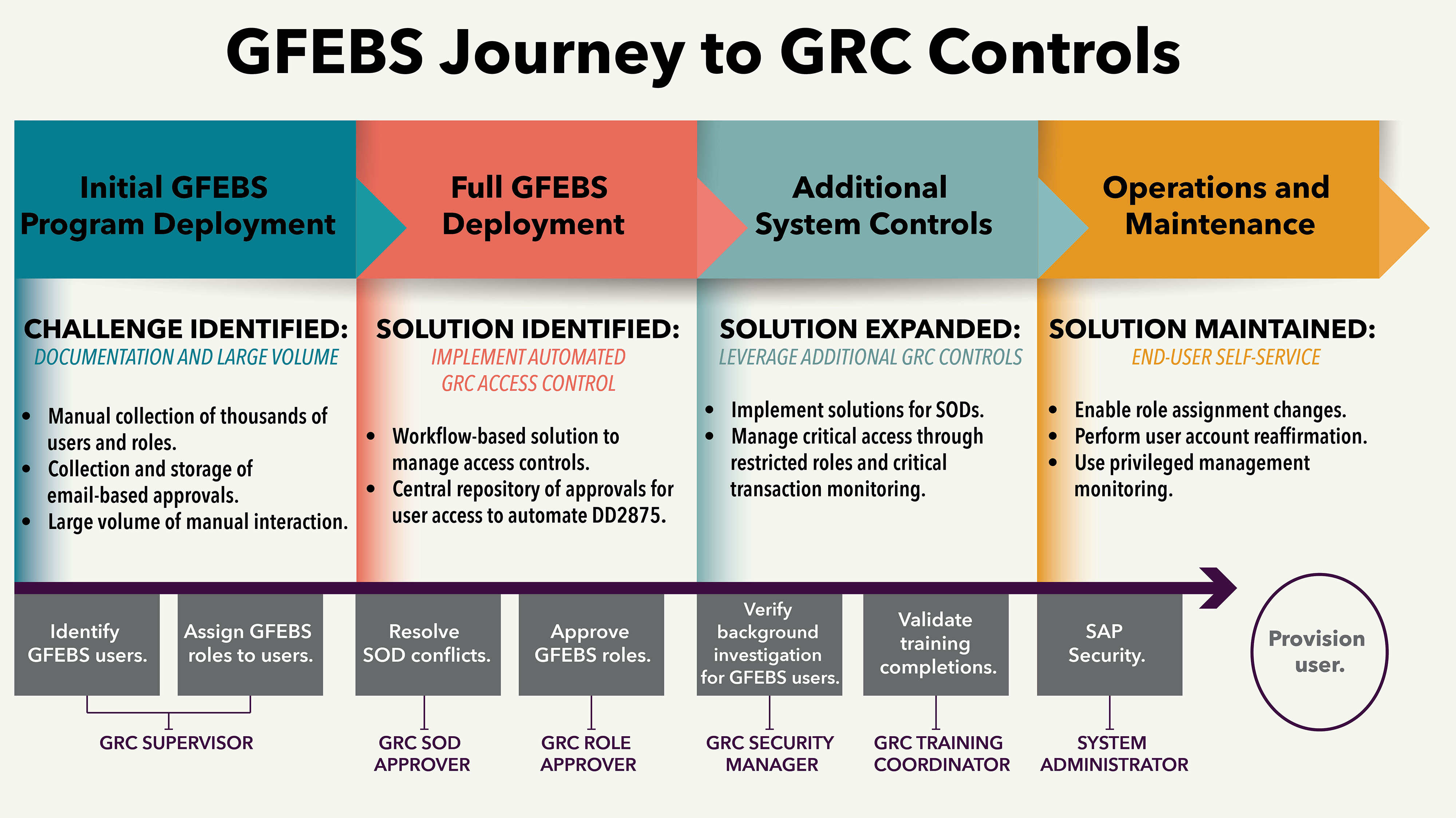 Once the GFEBS PMO identified the challenge it faced—how to streamline and strengthen a labor-intensive process for managing user access—it developed and matured a process that provisions GFEBS users while still maintaining system security.