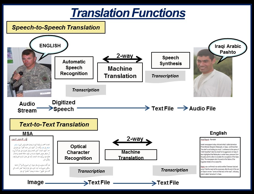 MFLTS is a Soldier-mounted system that provides speech-to-speech translation in two spoken languages, Iraqi Arabic and Pashto, and text-to-text translation in Modern Standard Arabic (MSA). The Army plans to add more languages to the system. The two translation functions process language in different ways, but both rely on advances in machine-learning technology to deliver accurate translations. (Graphic courtesy of MFLTS Product Office)