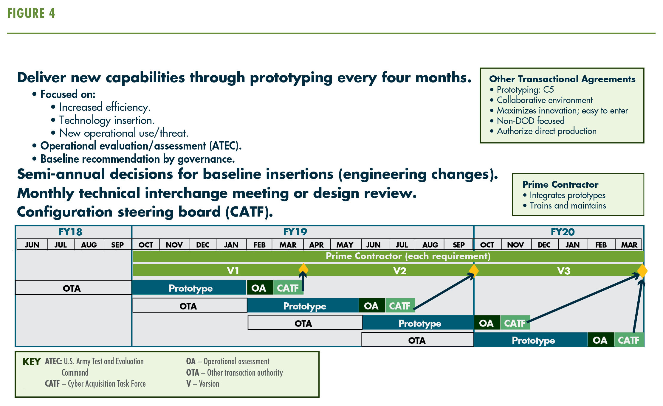 PM DCO, under a C5 OTA, builds continuous prototypes to assess capability gaps. (Graphics by Product Manager DCO)