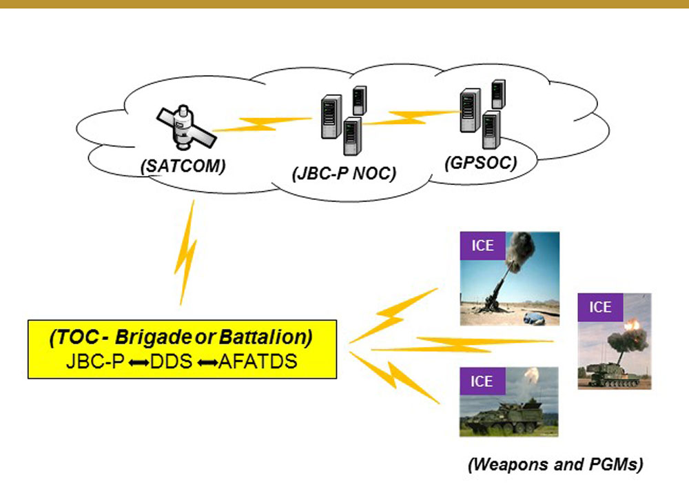 FIGURE 2 - Network Assisted GPS