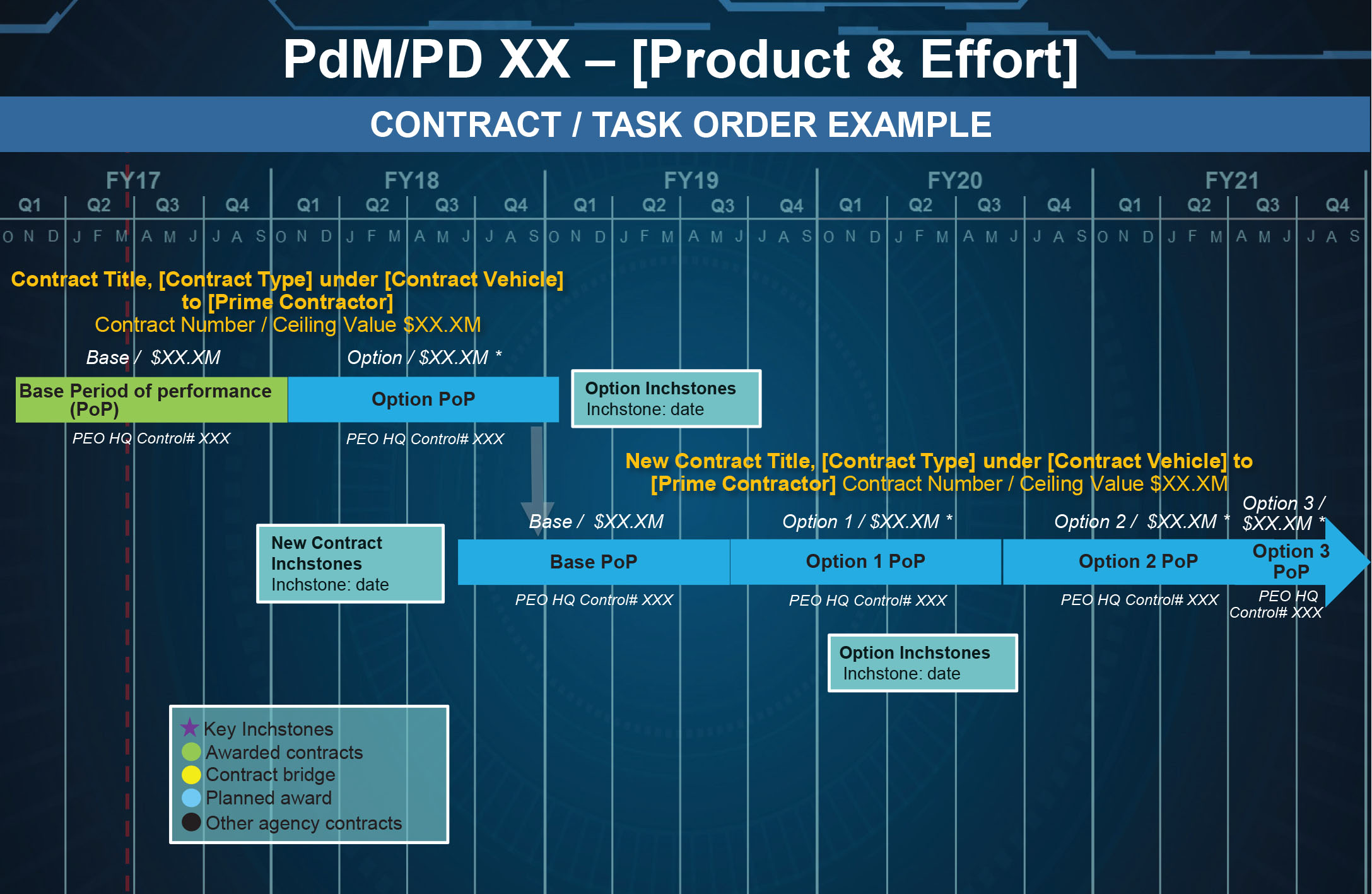 This screenshot from the Contract Management Review Board, with contract specifics removed, represents a product or project manager's current and projected contracts for a five-year period. The five-year period was chosen to allow users to ensure proper transitions between periods of performance by tracking when contracts are due to expire and planning for follow-on acquisition requirement packages. The system is updated in real time so that users track the most accurate information. The dotted red line on the left marks the current date, and the key in the bottom left corner identifies which contracts have been awarded and which are in the planning stages. The down arrow at the beginning of FY19 indicates the date that the first effort is scheduled to transition to the next project award below. (Image by Justin Rakowski, PEO IEW&S)