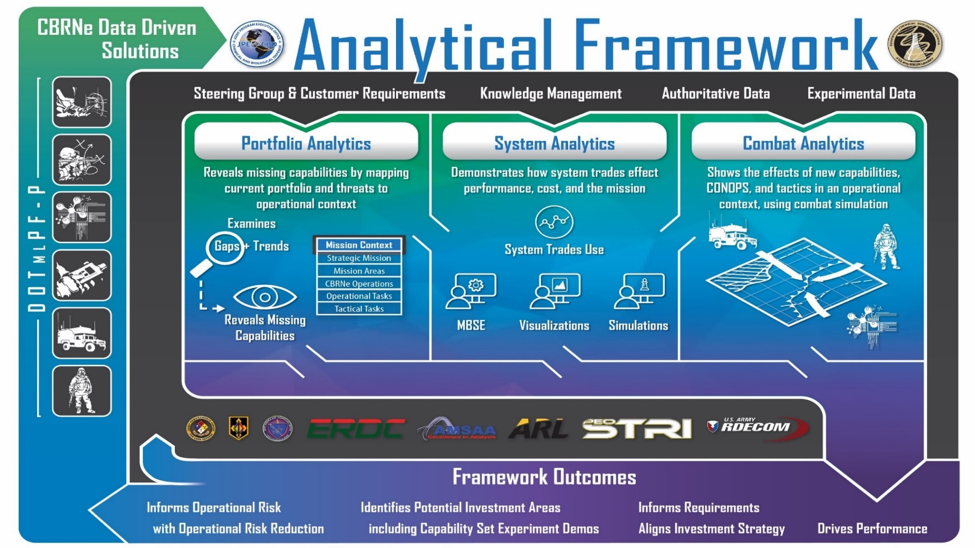 Three key analysis areas—portfolio analytics, system analytics and combat analytics—feed the outcomes of the JPEO-CBRND Analytical Framework. The framework's data-driven analysis can demonstrate for stakeholders which course of action is best and explain why. (Graphic courtesy of JPEO-CBRND)