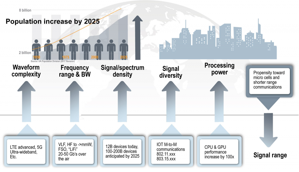 Figure 1 Commercial communications are growing in complexity with multiple improvements anticipated over the next decade. Coupled with congested and contested environments, this type of environment will challenge the Army's ability to operate on the electromagnetic spectrum, and in real time. (Graphic by U.S. Army CERDEC)