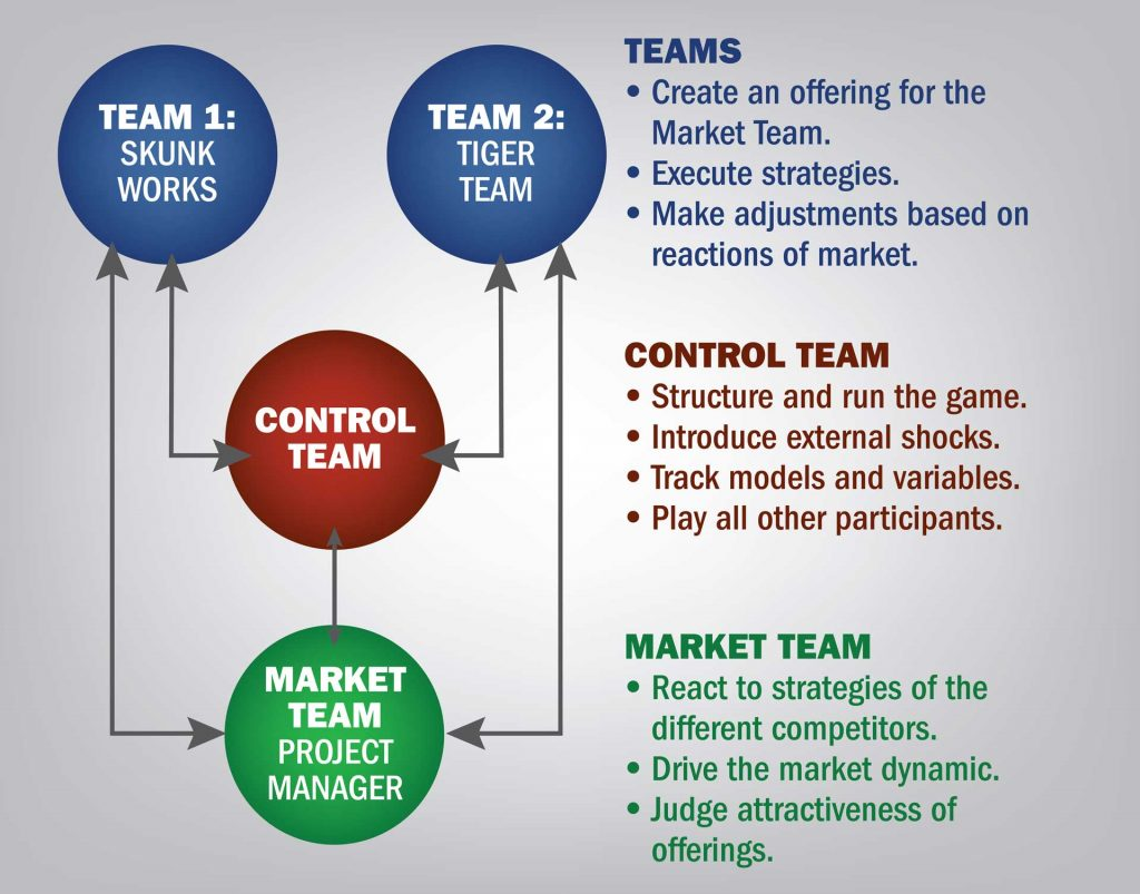 The game pitted two teams (Skunk Works and Tiger Team) against each other. The Market Team was a third team that role-played as an ARDEC customer: a project management team. The Control Team was made up of the author and Patel, who ran the game and influenced team actions with outside forces. (Graphics courtesy of the author)