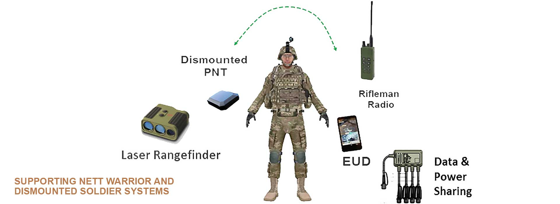Assured-Positioning, Navigation and Timing (A-PNT) — Dismounted