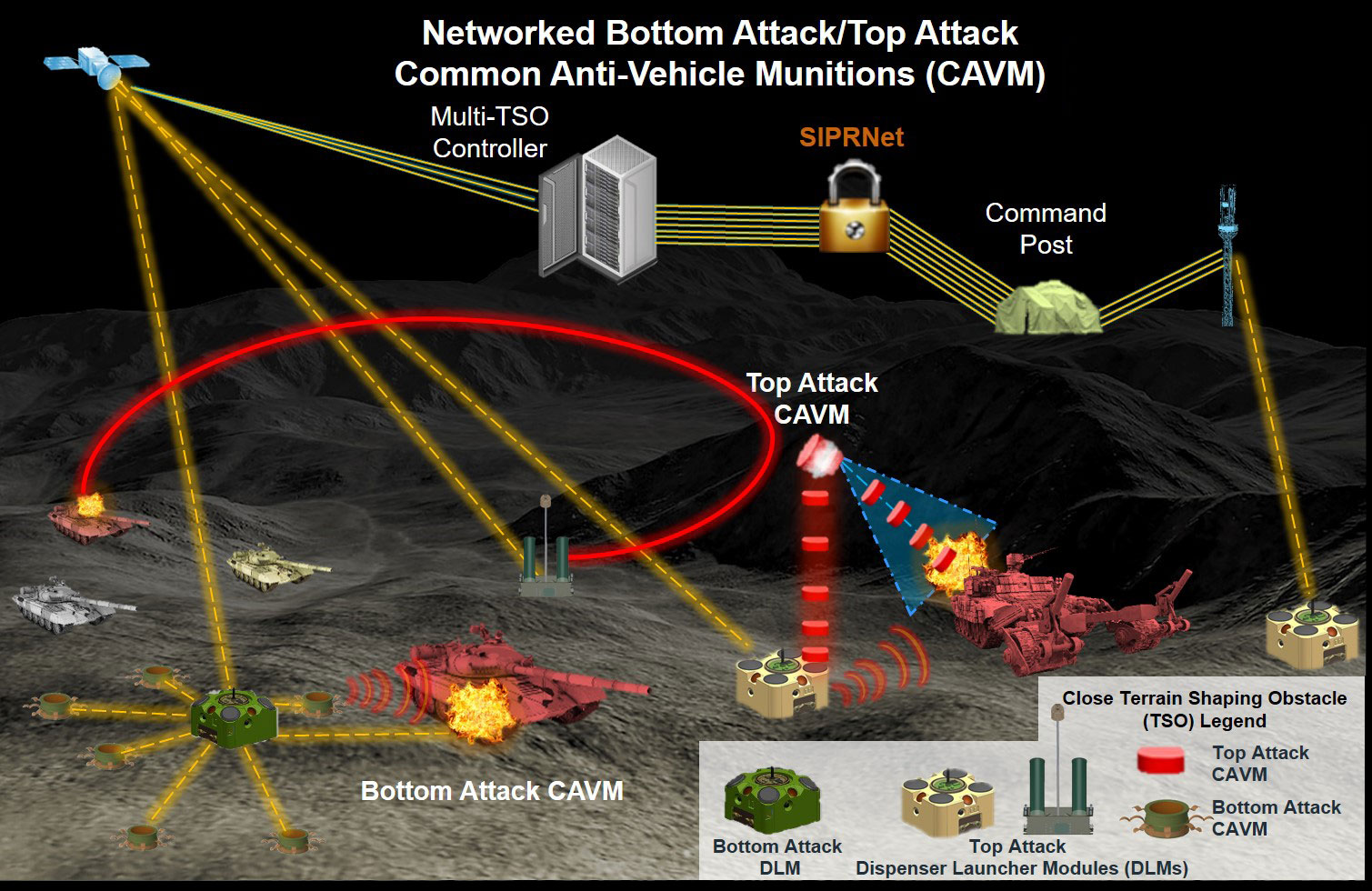 PM GLMR is developing the next-generation field of munitions for the CTSO program. Each munition field consists of three critical components: a bottom attack capability, a top attack capability and a command-and-control architecture to securely network the field back to Army mission command.