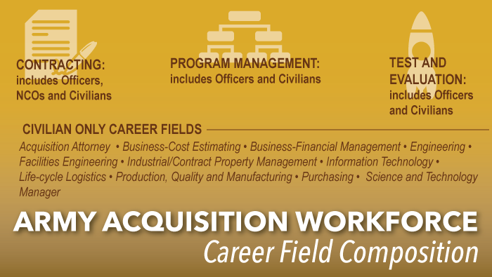 Image - Army Acquisition Workforce career field composition