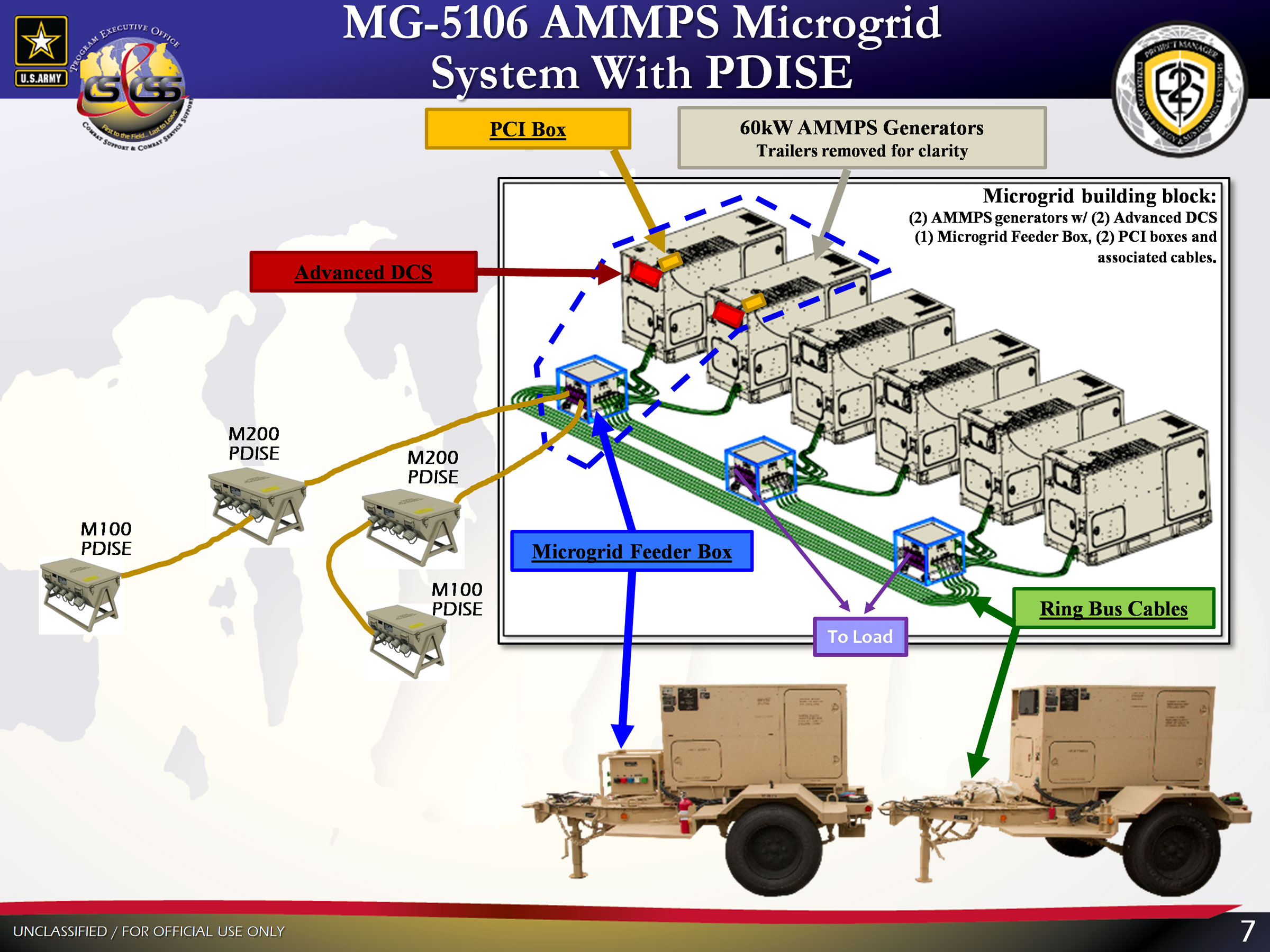 Advanced Medium Mobile Power Source (AMMPS) Microgrid with PDISE