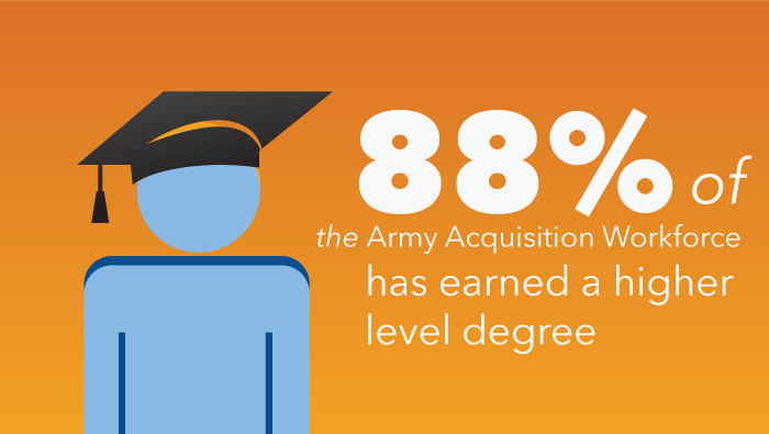 Image - 88% of the Army acquisition workforce has earned a higher level degree