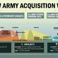 How Army acquisition works