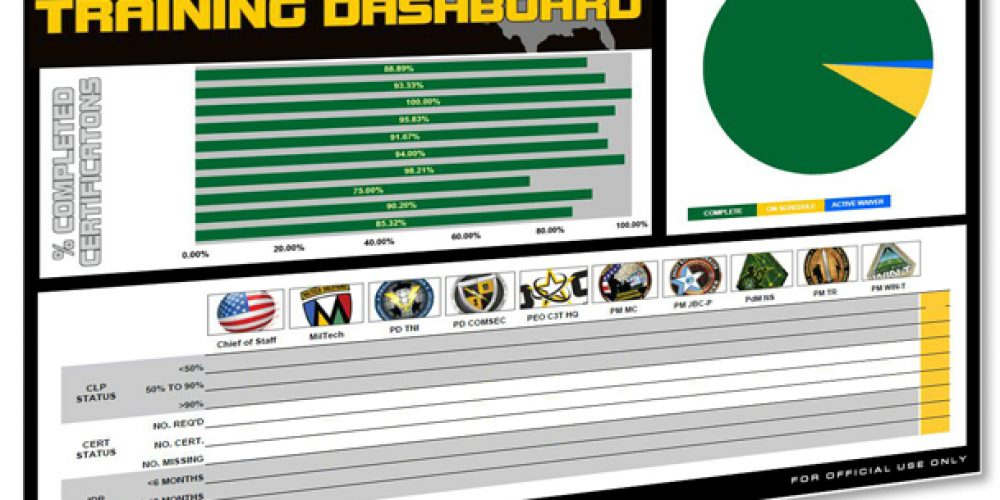 New online dashboard provides leadership with key information on training, certifications