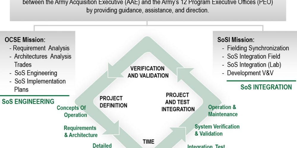 Office of the Chief Systems Engineer: Integrating Capabilities Efficiently