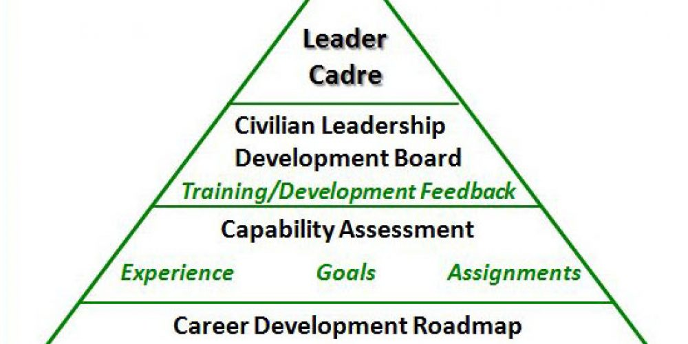 MICC Program Offers Acquisition Career Road Map